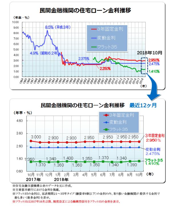 https://www.sumai-fun.com/l-hikaku/015/mortgage-rates-this-months.htmlより。